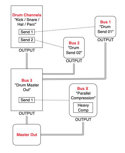 Parallel Compression Diagram