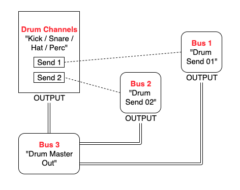 Routing & Bussing Diagram 03