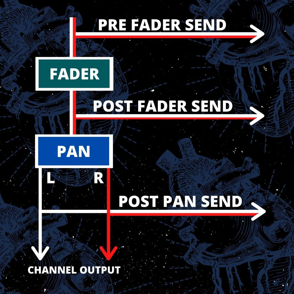 Infographic displaying the signal flow of an audio channel in a Mixing Desk and DAW. Signal flow is displayed passing through the Channel fader and Panning with relative Outputs between for a Pre Fader Send, Post Fader Send and Post Pan Send.