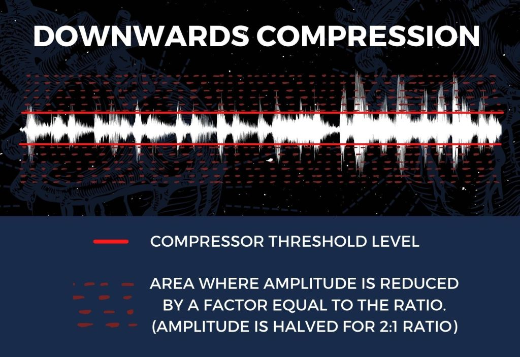 Downwards compression infographic displaying how amplitude is reduced by a factor equal to the ratio above the compressors threshold level.